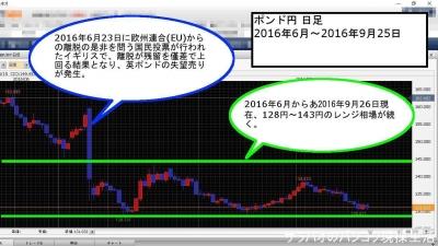 ポンド円 チャート