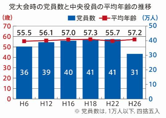 共産党党員平均年齢の推移