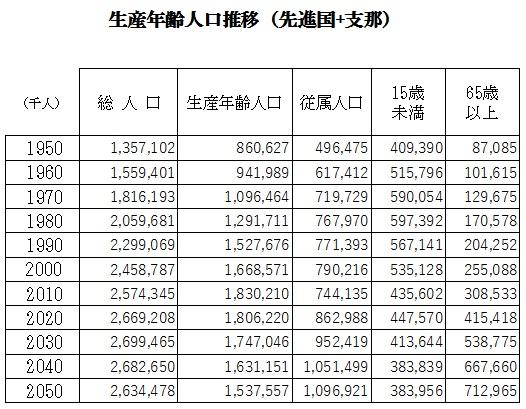 生産年齢人口推移(先進国_支那)2