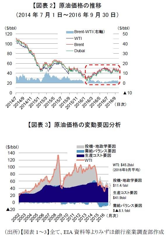 原油価格の推移、要因分析