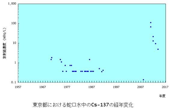 東京のおいしい水対数