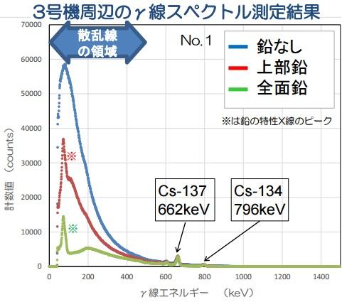 東日本土壌汚染2016散乱線