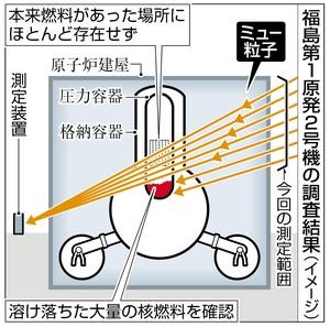 2号機核燃料ミューオン