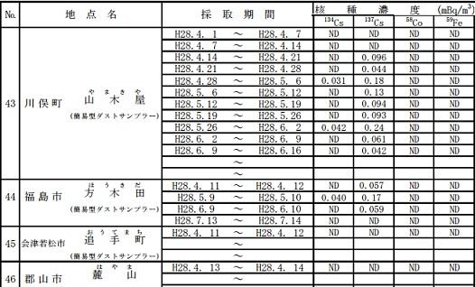 2016年度大気浮遊塵福島