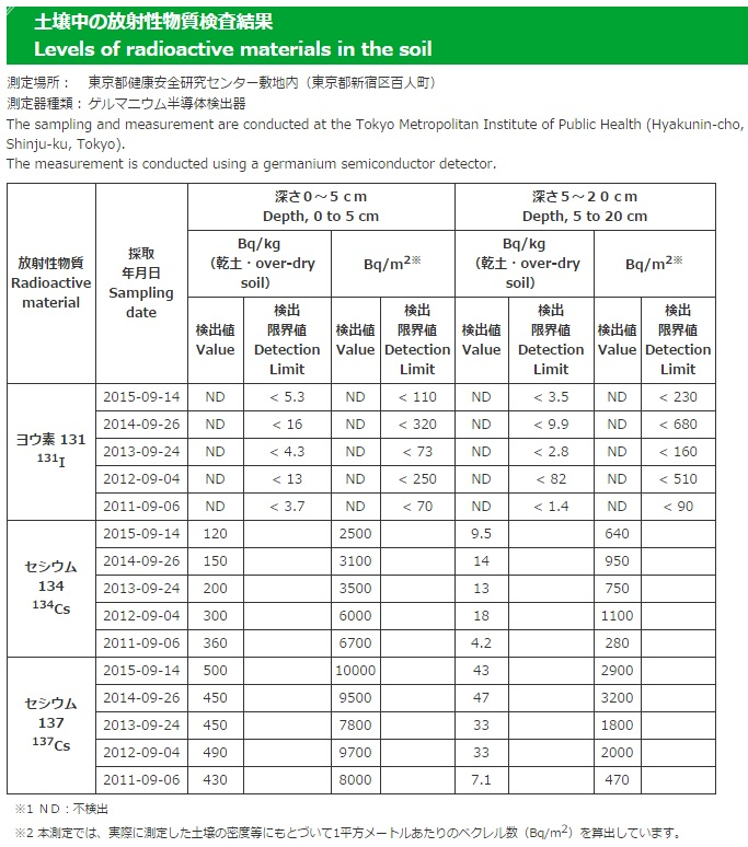 20150914東京都土壌