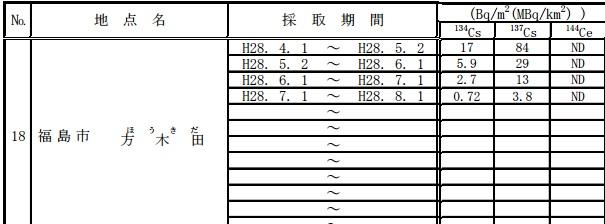 2016年度福島降下物