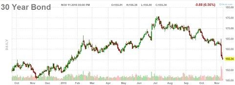 米国債30