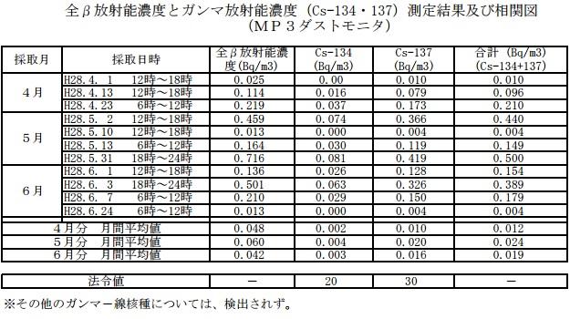 2016040506原発ダスト