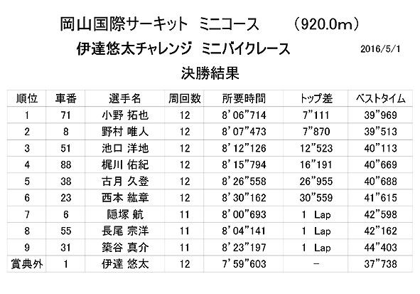 岡国160501決勝001