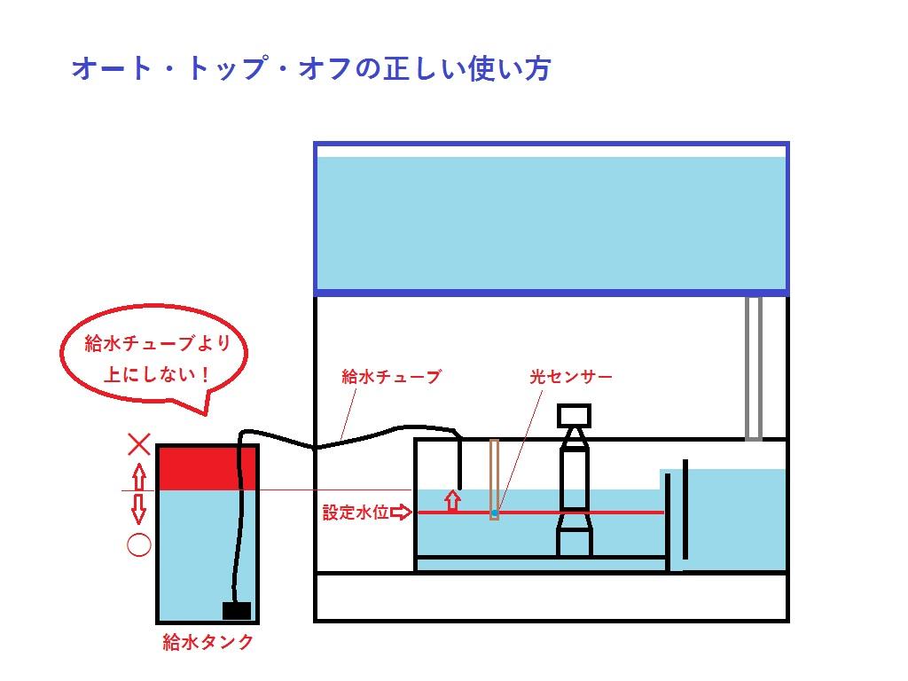 ATO図解1