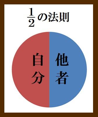 「1・2の法則」の認識
