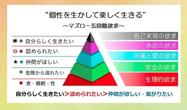 マズロー五段階欲求図6-29