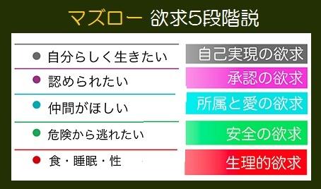 マズロー欲求5段階説1