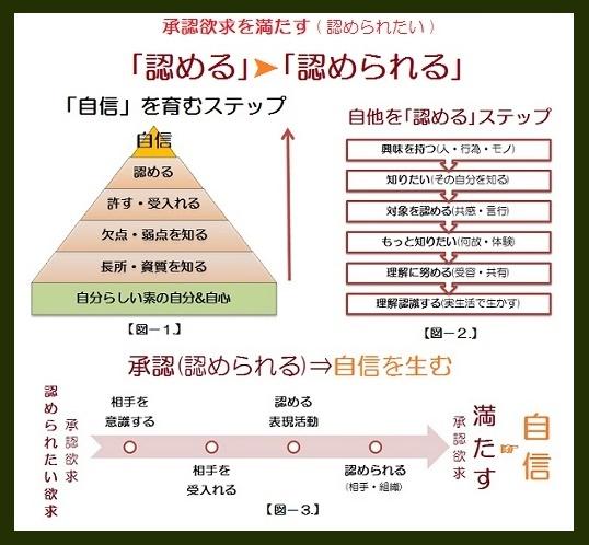 マズロー欲求5段階説緑1
