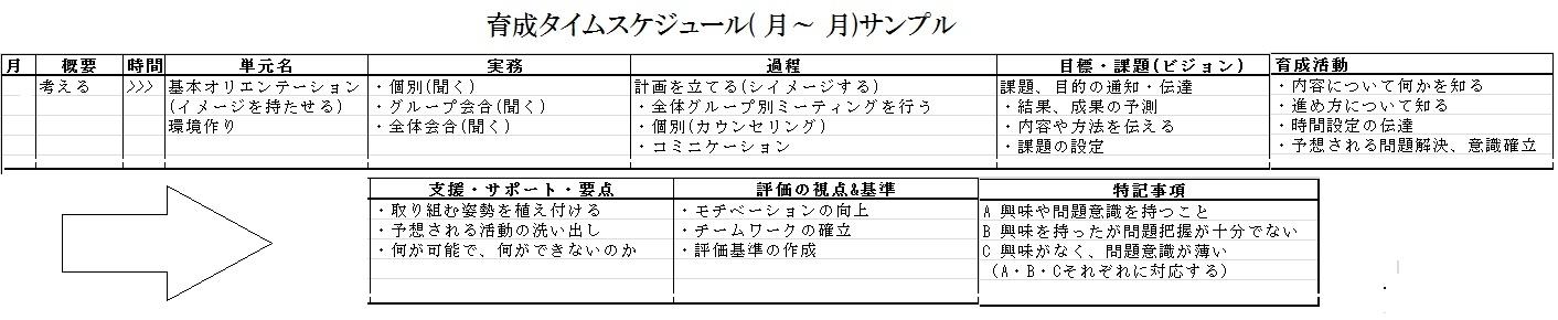 育成タイムスケジュール( 月~ 月)