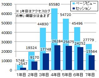 7周年-年別アクセス数グラフ