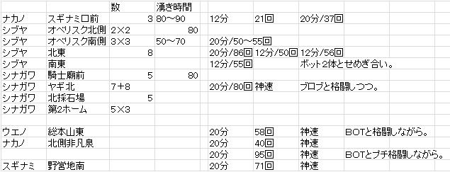 原料採集ファイル(調査メモ)
