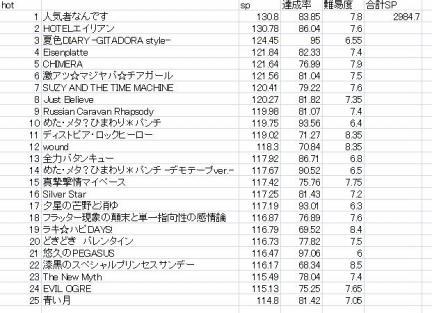 で、こちらが新曲のリストです。