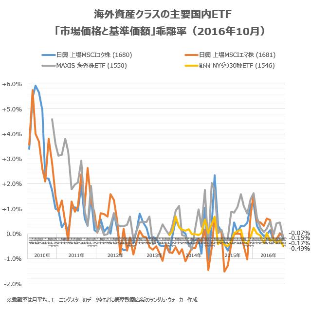 国内ETFの「市場価格と基準価額の乖離」(2016年10月)