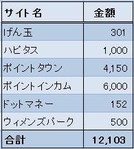 お小遣い稼ぎ収入2016年5月