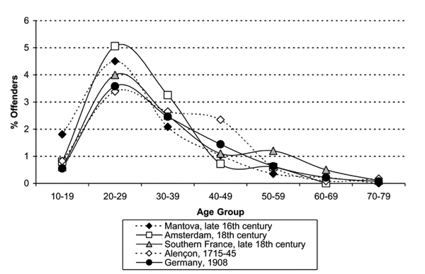 age-distribution-of-violent-offenders-across-time-and-space-eisner-2003-png.png