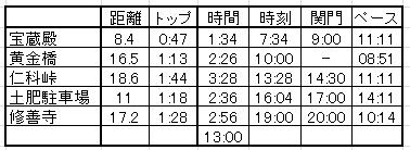 伊豆トレイル_ペース1