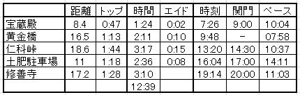 伊豆トレイル_ペース2