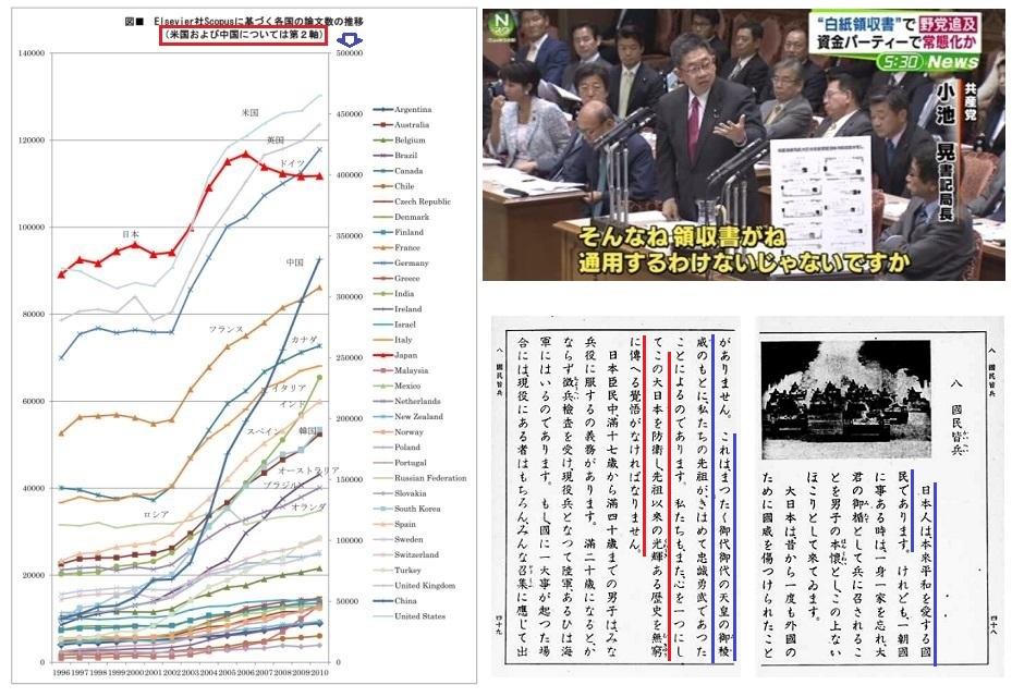 異常な日本の論文数のカーブ