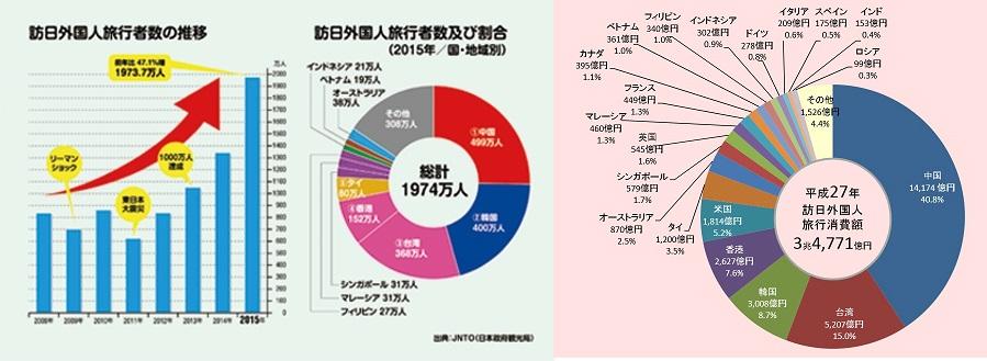 日本は観光大国になれるか?2