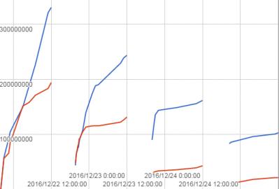 第26回古戦場グラフ(1~4)