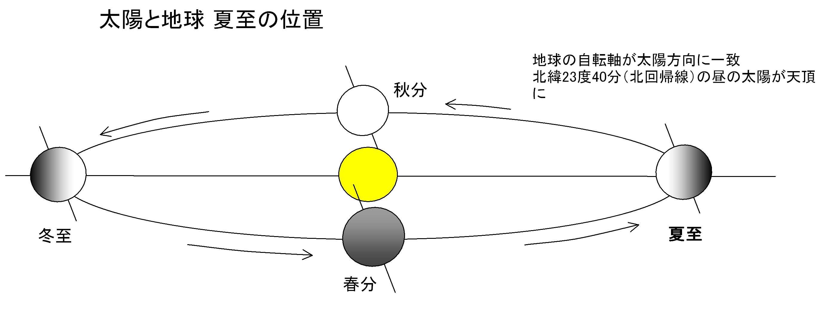 夏至の太陽と地球の図