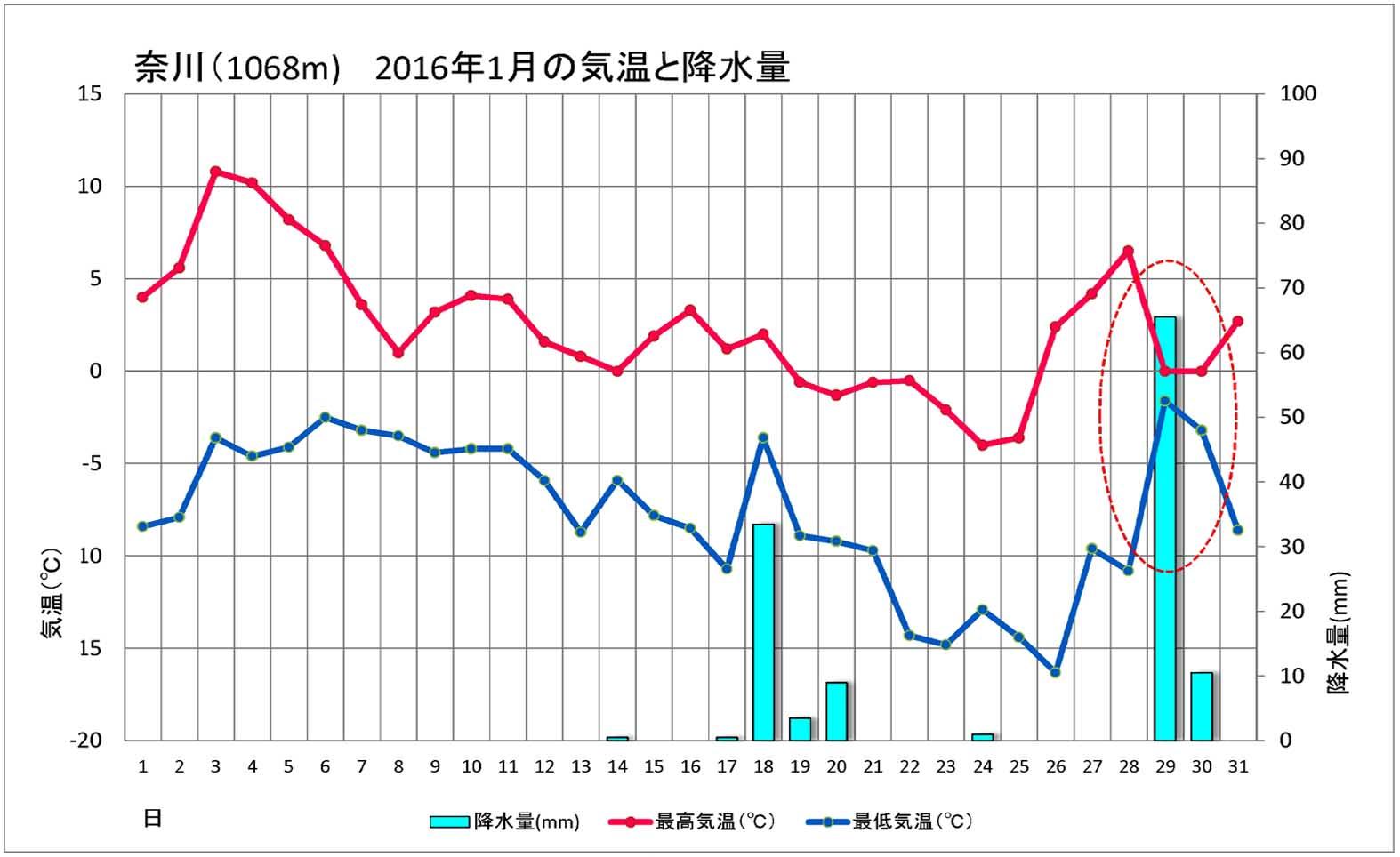 奈川の気温と降水量(3)