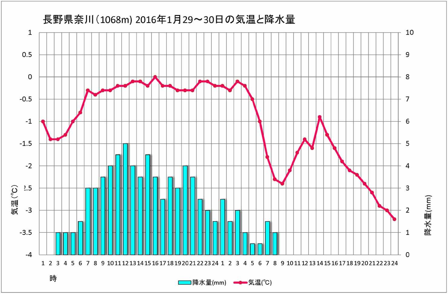 奈川の気温と降水量(4)