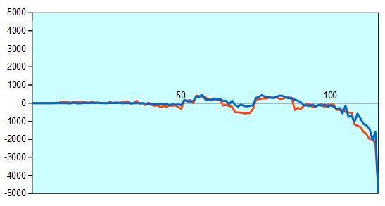 第87期棋聖戦挑戦者決定戦 形勢評価グラフ