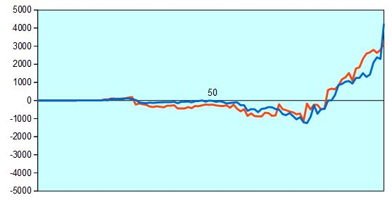 NHK杯 谷川九段vs阿部六段 形勢評価グラフ