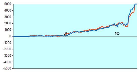 NHK杯 先崎九段vs藤倉五段 形勢評価グラフ