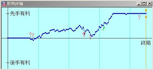 第1486局 激指二段+の形勢評価グラフ