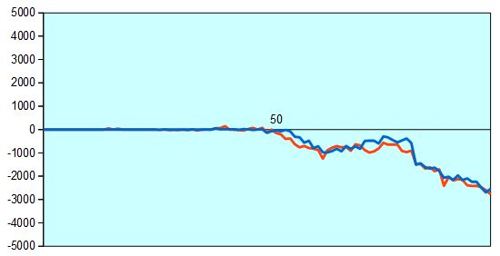 第87期棋聖戦第2局 形勢評価グラフ