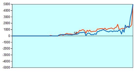 NHK杯 畠山七段vs藤森四段 形勢評価グラフ