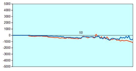 第29期竜王戦決勝T 黒沢五段vs青嶋五段 形勢評価グラフ
