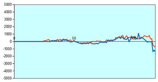 第87期棋聖戦第3局 形勢評価グラフ