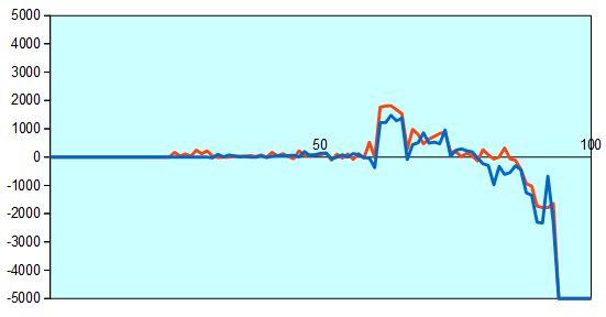 NHK杯 稲葉八段vs高見五段 形勢評価グラフ