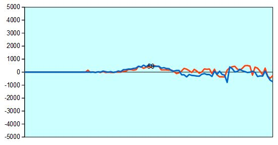 第57期王位戦第1局 形勢評価グラフ