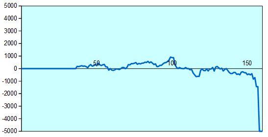 第29期竜王戦決勝T 豊島七段vs青嶋五段 形勢評価グラフ