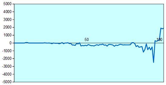 第29期竜王戦決勝T 久保九段vs阿部七段 形勢評価グラフ