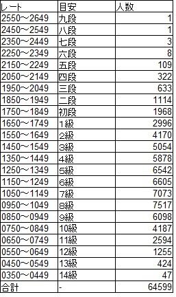 将棋クエスト各段級の人数