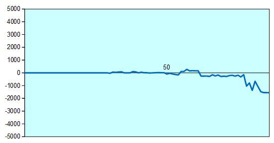 第87期棋聖戦第4局 形勢評価グラフ