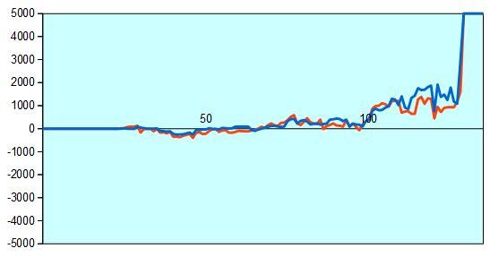 NHK杯 糸谷八段vs菅井七段 形勢評価グラフ