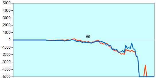 NHK杯 加藤女王vs佐藤六段 形勢評価グラフ