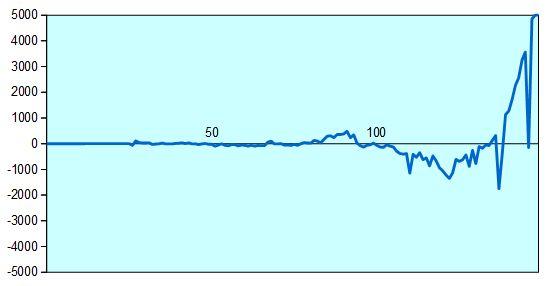 第64期王座戦挑戦者決定戦 形勢評価グラフ